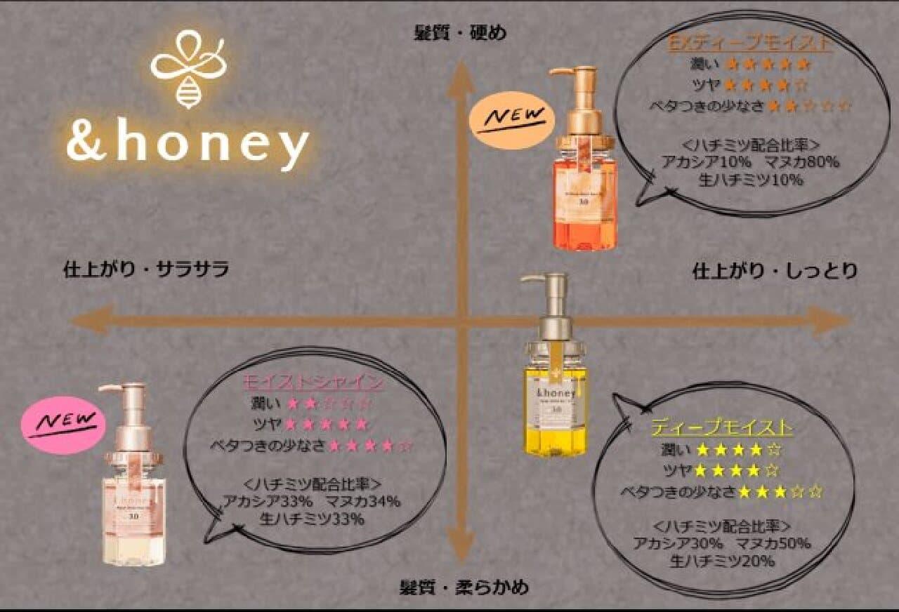 &honeyのハチミツ美容ヘアオイル