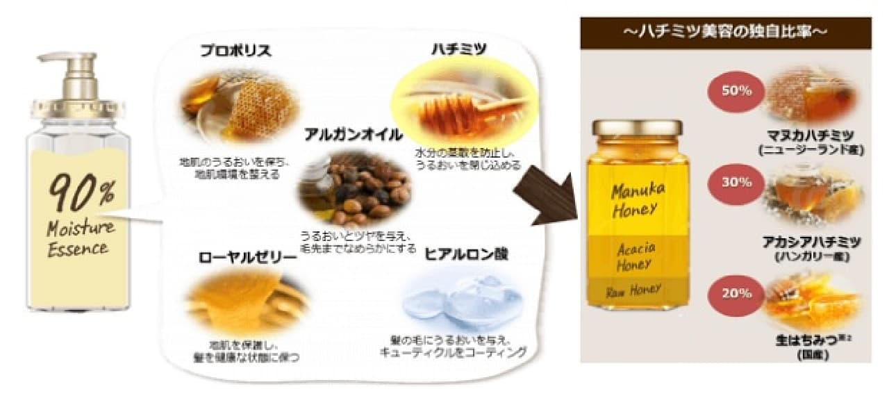 &honeyの構成成分