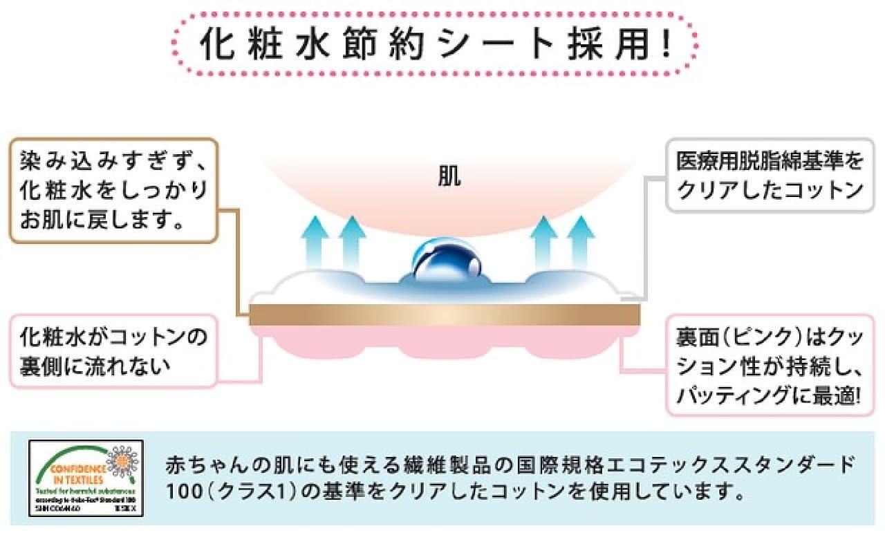 リリーベル 化粧水節約コットン