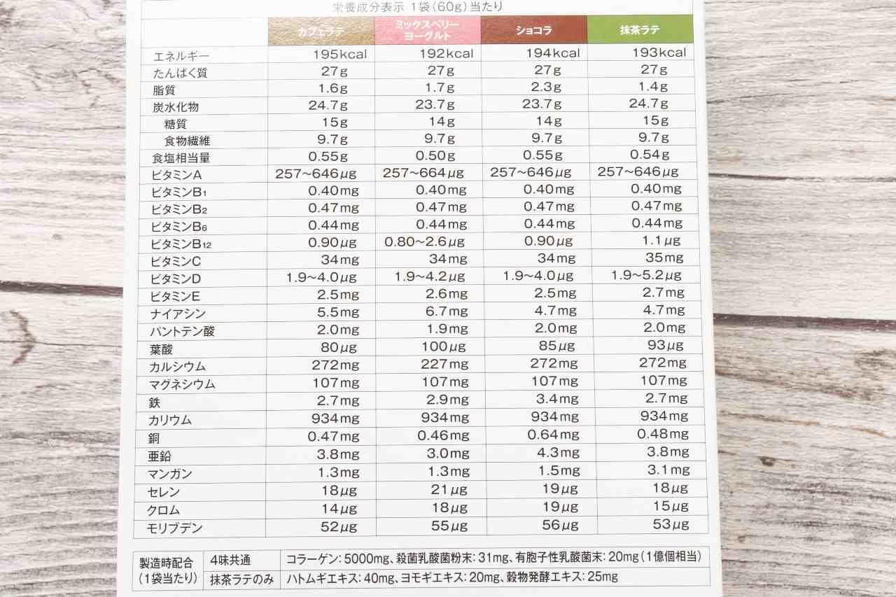 スリムアップスリムの栄養成分